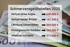 Schmerzensgeldtabelle 2020